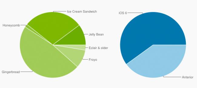 Comparativa de la adopción de iOS 6 y Android