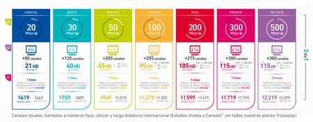 Totalplay 500 Mbps Mexico
