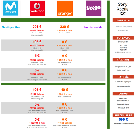 Comparativa Precios Sony Xperia Xz1 Con Pago A Plazos De Operadores