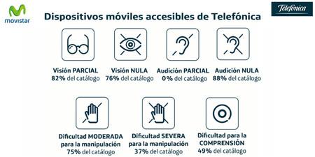 Movistar ayudará a las personas con discapacidad seleccionando los móviles que mejor se adapten a ellas