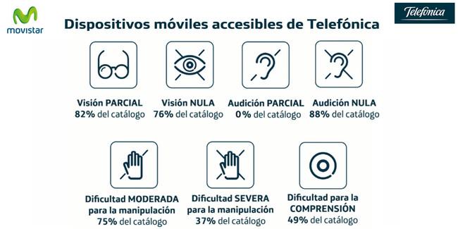 Movistar ayudará a las personas(individuos) con complicaciones visuales o auditivas clasificando los teléfonos de su catálogo
