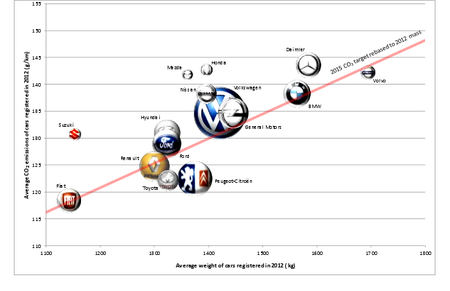 Reducción de emisiones por fabricante