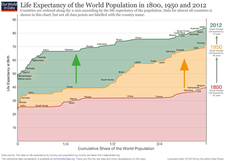 Ourworldindata Life Expectancy Cumulative Over 200 Years 768x548