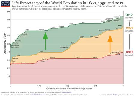 Ourworldindata Life Expectancy Cumulative Over 200 Years 768x548