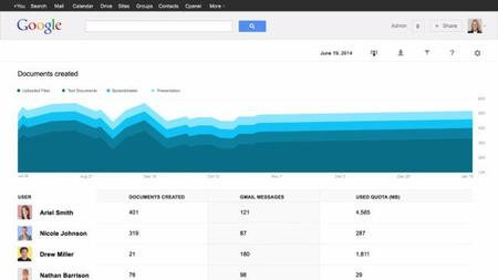 Google Drive for Work mejora sus opciones de seguridad para las empresas