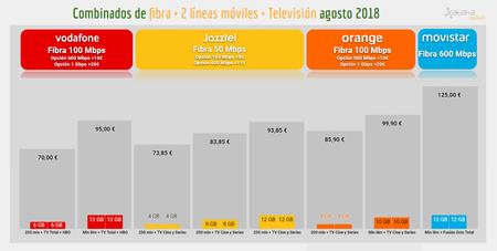 Combinados Baratos De Fibra 2 Lineas Moviles Television Agosto 2018