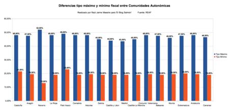 Difencias Fiscales Entre Autonomias