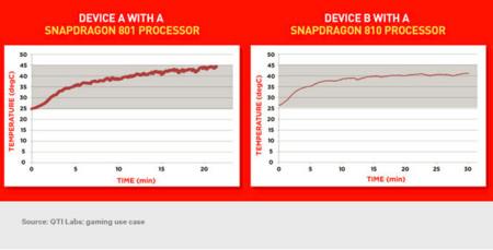 Qualcomm ha hecho los deberes: parece que el Snapdragon 810 se calienta menos que el 801. La imagen de la semana