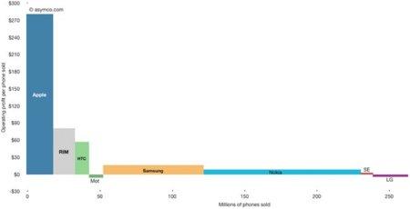 Relación entre teléfonos vendidos y beneficios en una imagen