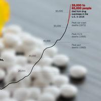La epidemia silenciosa de EEUU: las drogas matan ocho veces más personas que durante el boom de la heroína