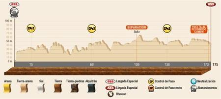 Perfil Etapa1 Dakar2015