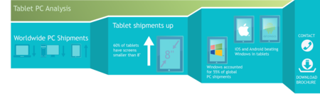 Tablet Pc Analysis Infographic