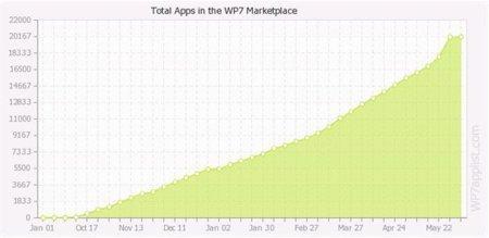 Marketplace llega a las 20000 aplicaciones al mismo ritmo que App Store en su día