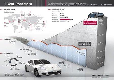 Porsche Panamera, todos los datos de un éxito de ventas