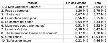 datos taquilla 3 may