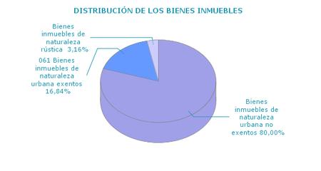 Inmuebles