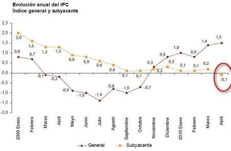 Inflación subyacente negativa: comenzamos a movernos por el filo de la navaja