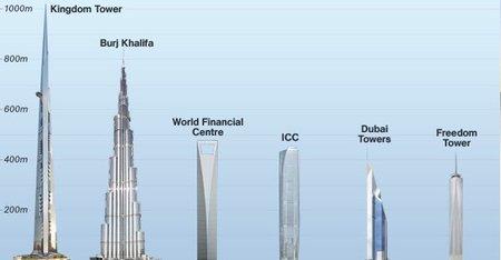 Un nuevo rascacielos se convertirá en el más alto del mundo