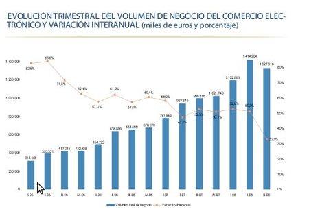 Comercio electrónico: continúa el crecimiento del sector
