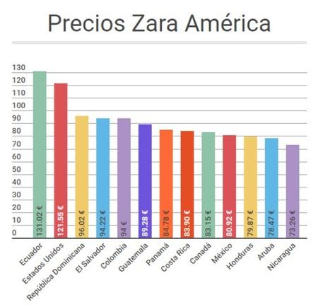 Precios Zara America