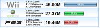 ¿Cómo van las ventas mundiales de consolas? - Diciembre 2008: Wii a un paso de los 50 millones