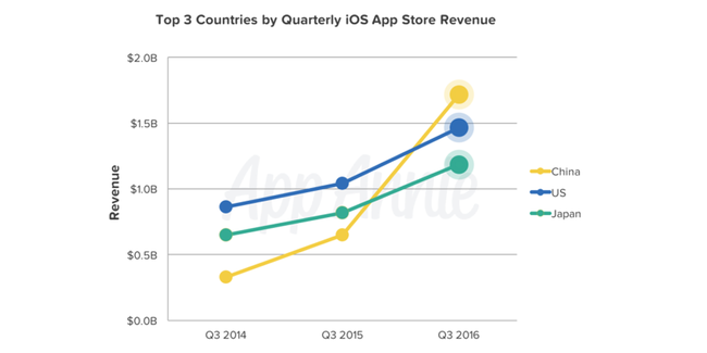 Top 3 Countries Ios Revenue
