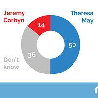 El único gráfico que necesitas para entender por qué Reino Unido se va otra vez a las elecciones