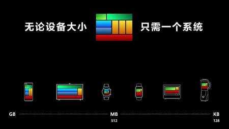 Harmonyos 128 Kb Memoria Ram Para Todos Dispositivos