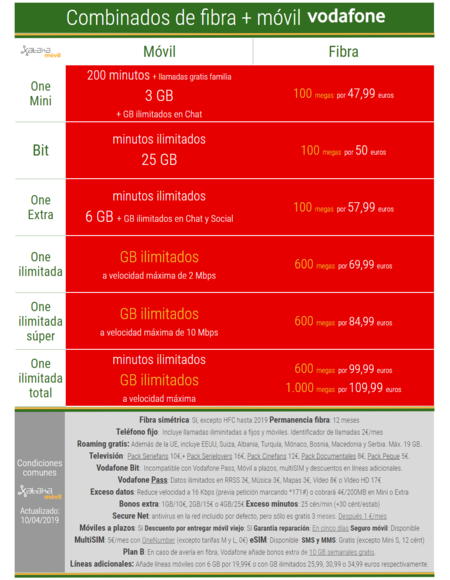 Nuevas Tarifas Con Fibra Vodafone