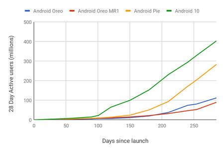 Android 10 Distribución