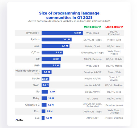 Size of Programming Language Communities Q1 2021