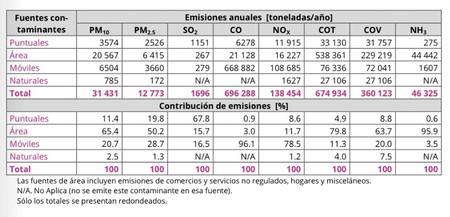 Emisiones por tipo de fuente contaminante, ZMVM 2014