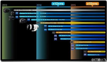 Objetivos Sony E Full Frame (el formato se afianza)