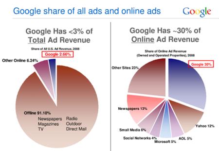 La cuota de mercado en anuncios de Google