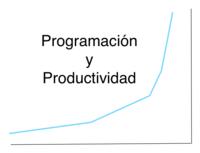 Programación y Productividad