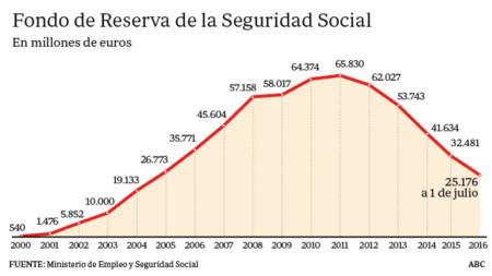 Fondo De Reserva De La Seguridad Social