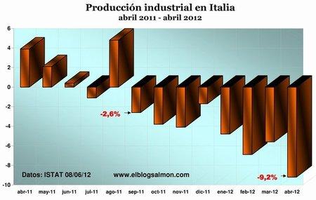 Producción industrial italiana sufre su mayor caída desde 1990: -9,2%