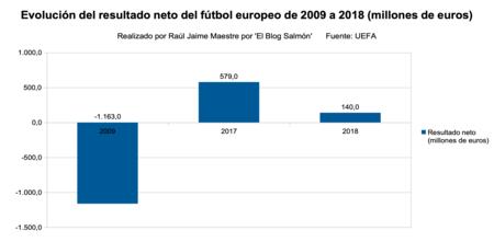 Resultado Neto Futbol Europeo 2009 A 2018