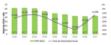Consumo Telecomunicaciones Precios Servicios