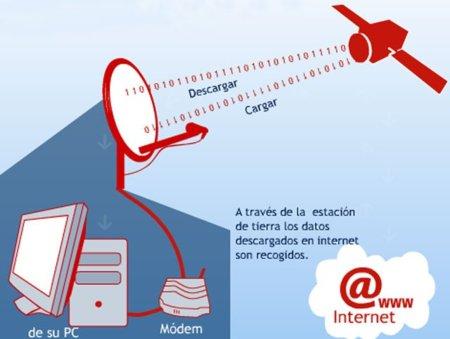 Situación del Internet por satelite en España