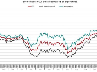 La confianza de los consumidores cae en picado en enero