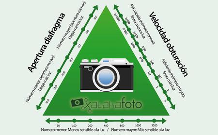 El triángulo de exposición explicado gráficamente