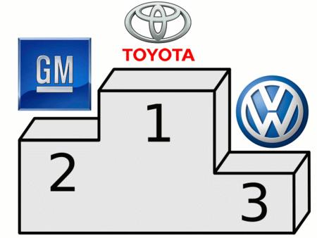 Toyota lidera las ventas mundiales en 2012 (3T), Volkswagen amenaza a GM