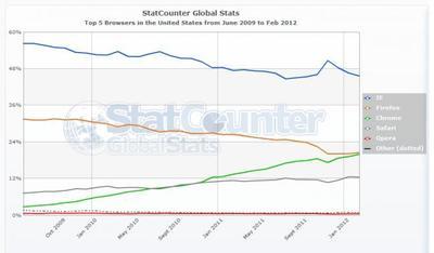 La muerte anunciada de Firefox