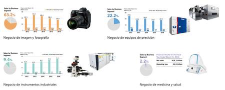 Nikon Negocio