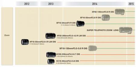 Fujifilm ha desvelado la «hoja de ruta» de sus objetivos para sus cámaras CSC