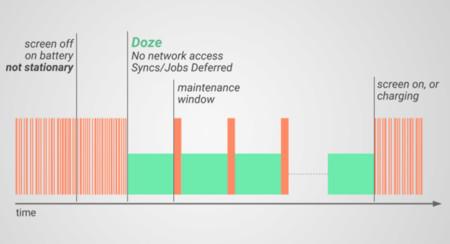 Cómo desactivar Doze para una aplicación concreta, si sospechas que estás perdiendo notificaciones