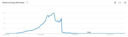 Megaupload Trend