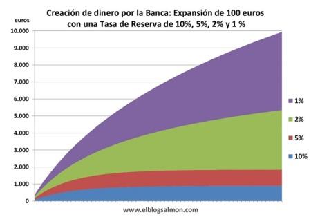 Creacion De Dinero