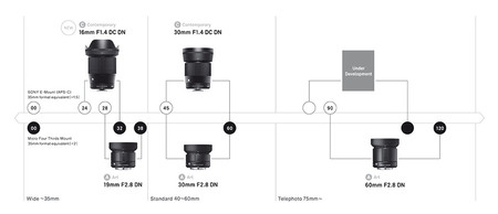 Sigma Road Map Mirrorless